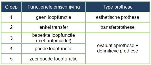tabel groepen
